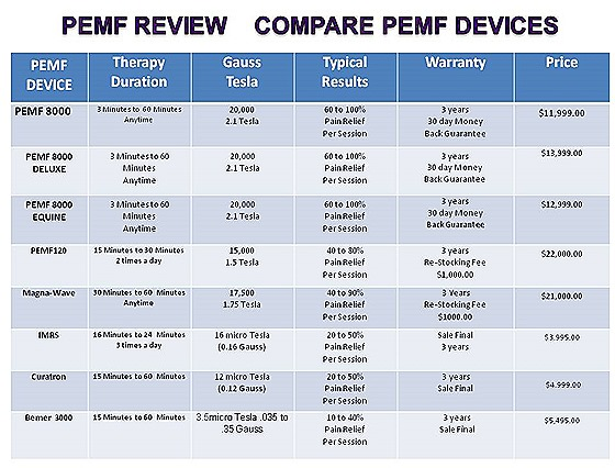 PEMF REVIEW COMPARE