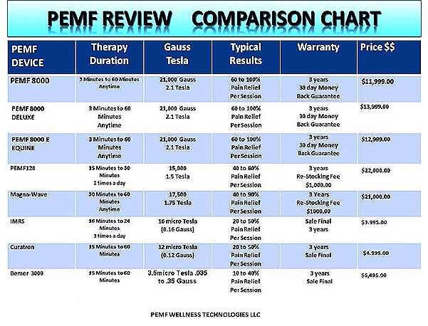 PEMF REVIEW PEMF COMPARE 2016